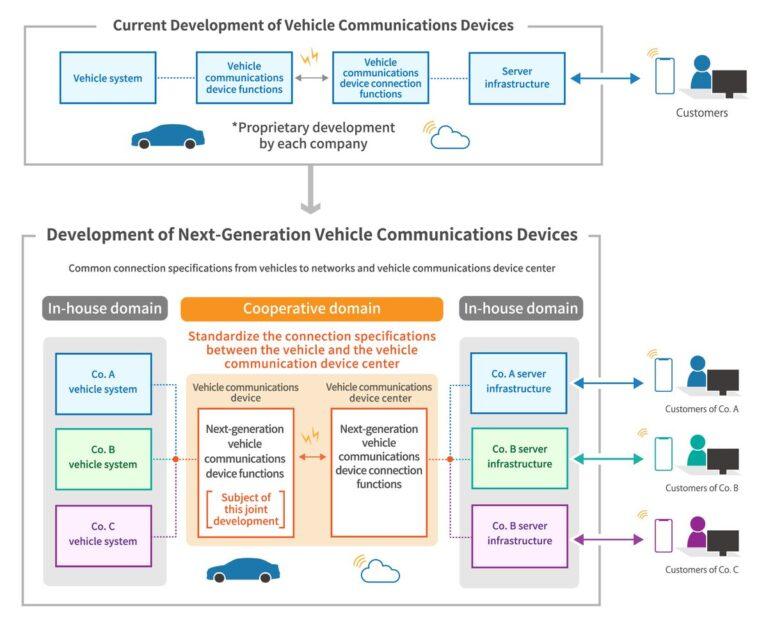 Japanski proizvođači rade na zajedničkom razvoju komunikacije između vozila